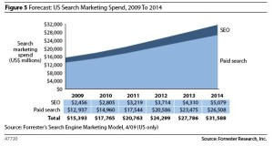 Online Marketing Programs Expand As SEO & Paid Search Boost Conversions