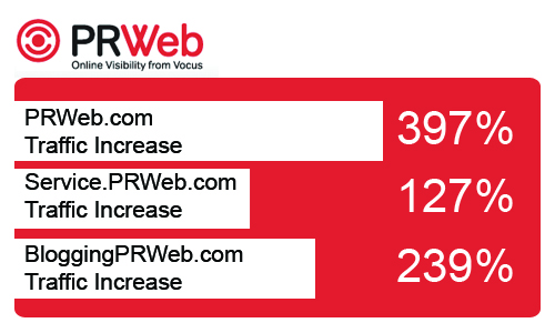 TopRank Online Marketing and PRWeb Program Results