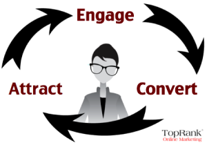 Attract Engage Convert