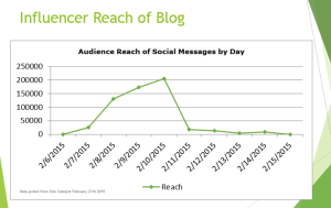 Influencer Reach on Blog