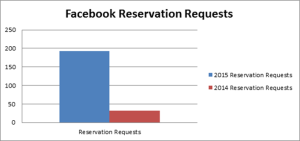 How Targeted Facebook Ads Helped Cragun's Resort Increase Booking Requests by 500%