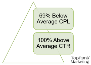 Leading Chronic Care Management Services Provider Reduces Average CPL by 69%