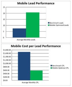 See How One Company Optimized Advertising for Mobile & Hit a 100%+ Increase in Leads!