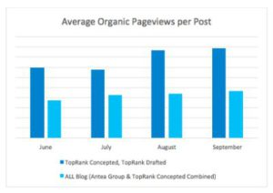 How An SEO Driven Approach to Blogging Increased Organic  Page Views by Over 85%