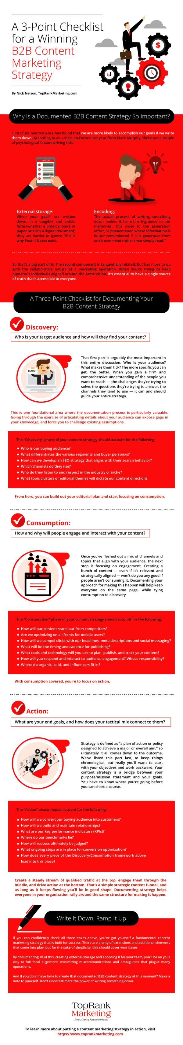 documented content marketing strategy infographic