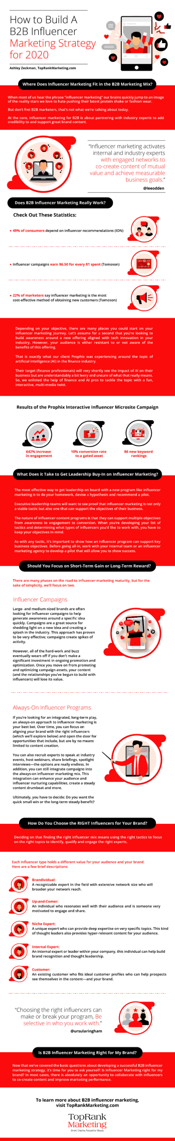 Infographic - B2B Influencer Marketing Strategy