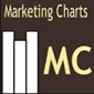 marketing charts