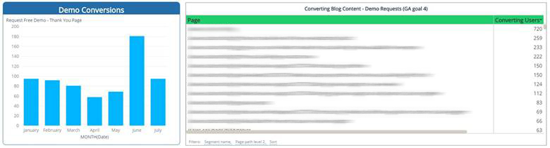 SmartCharts: Demo Conversions & Converting Blog Content