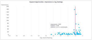 SmartCharts: Keyword Opportunities